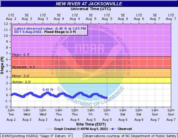 New River at Jacksonville
