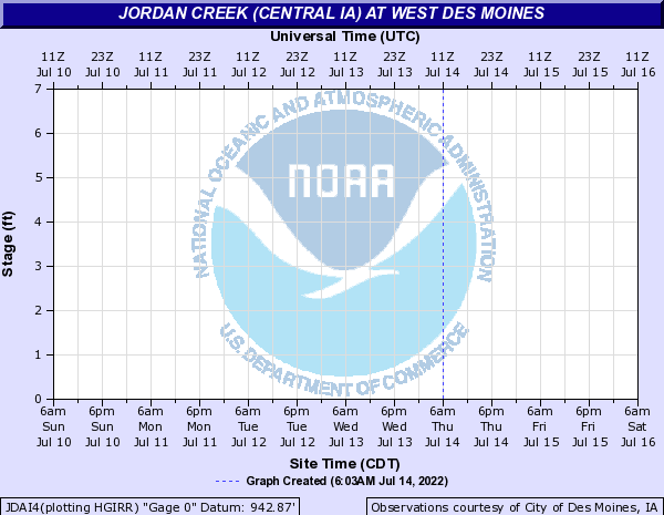 Jordan Creek (Central IA) at West Des Moines