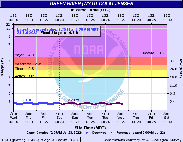 Green River (WY-UT-CO) at Jensen