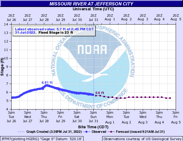 Missouri River at Jefferson City