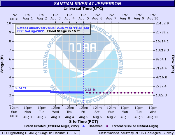 Santiam River at Jefferson