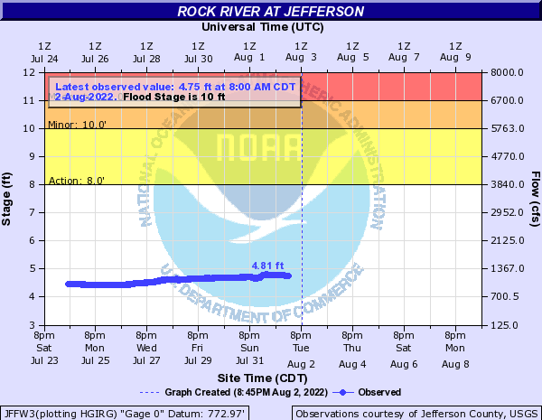 Rock River at Jefferson