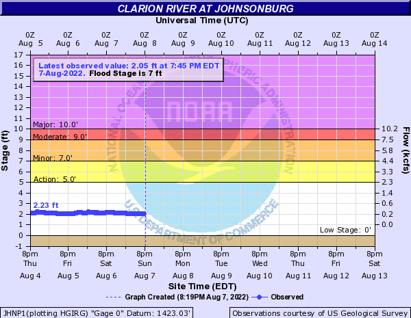 Clarion River at Johnsonburg