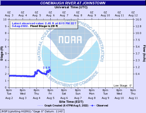 Conemaugh River at Johnstown