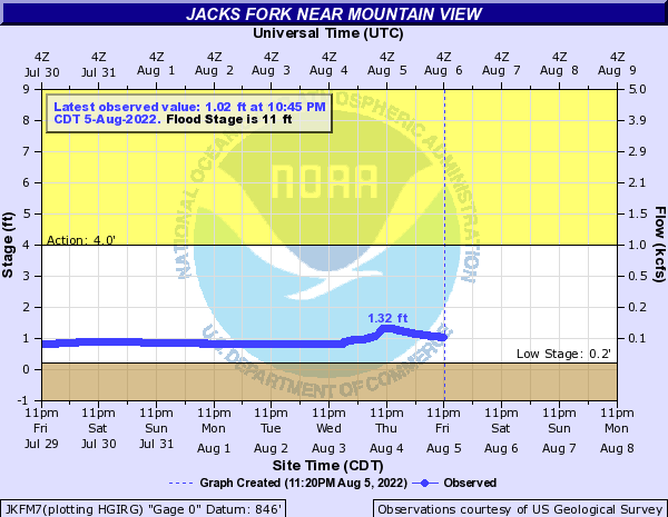 Jacks Fork near Mountain View (Buck Hollow)