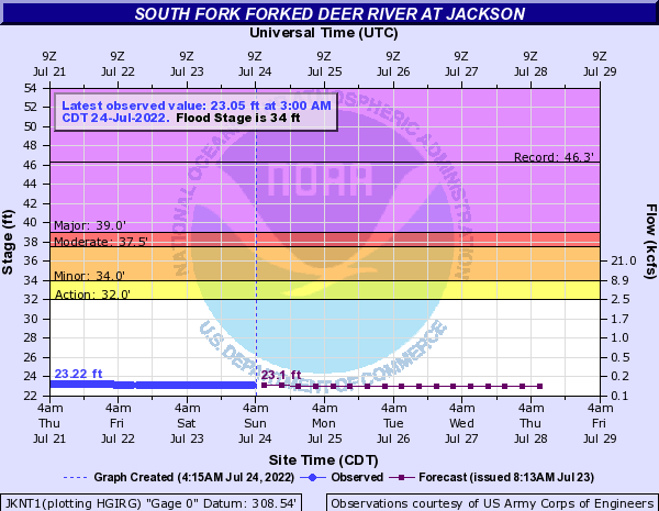 South Fork Forked Deer River at Jackson