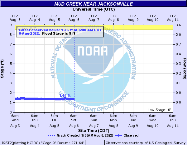Mud Creek near Jacksonville