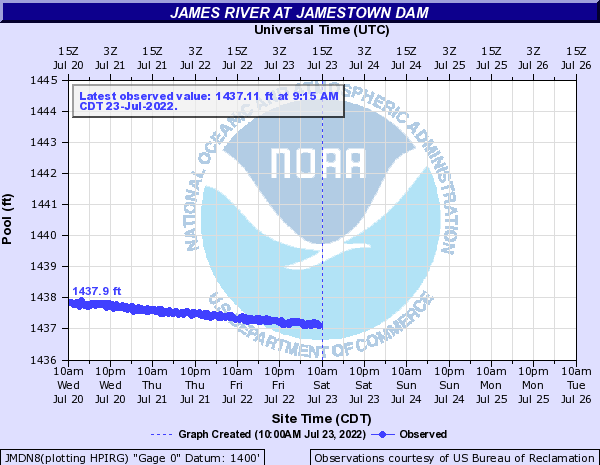 James River at Jamestown Dam