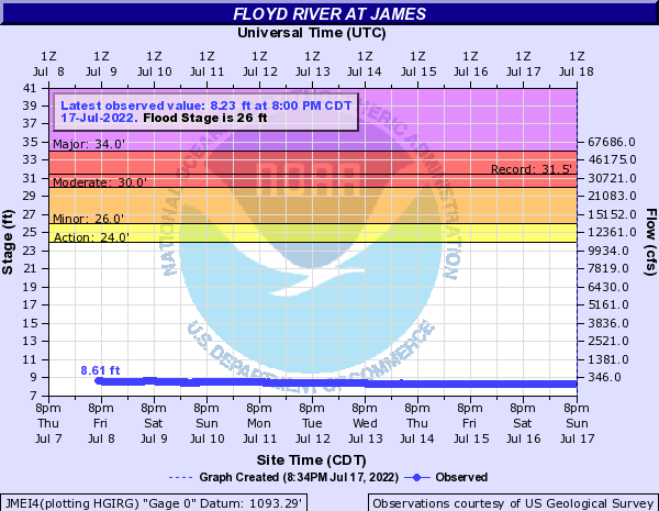 Floyd River at James