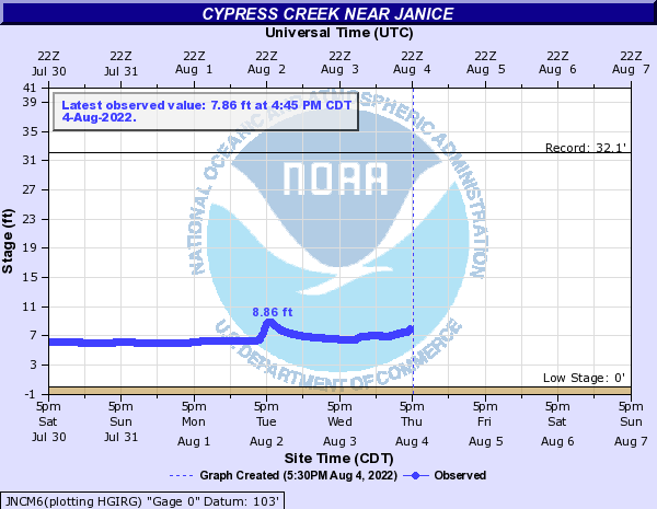 Cypress Creek near Janice