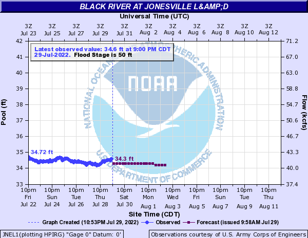 Black River at Jonesville L&D