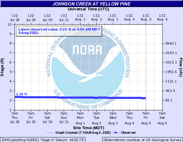 Johnson Creek at Yellow Pine