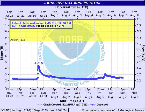 Johns River at Arneys Store
