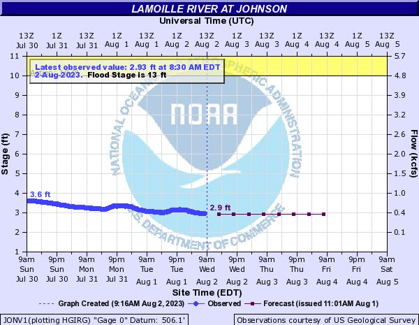 Forecast Hydrograph for JONV1