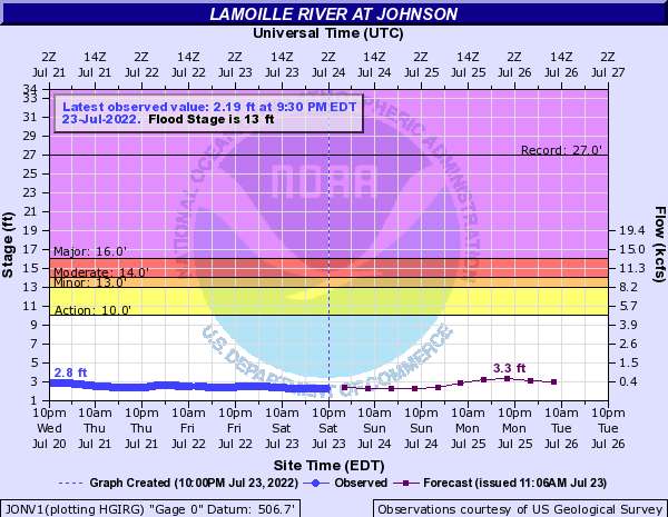 Lamoille River at Johnson