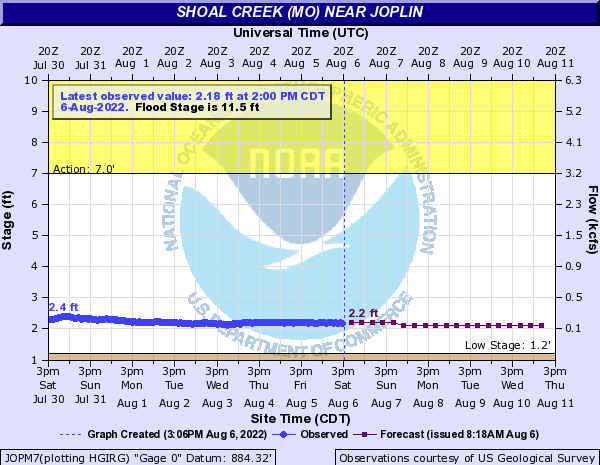 Shoal Creek (MO) near Joplin