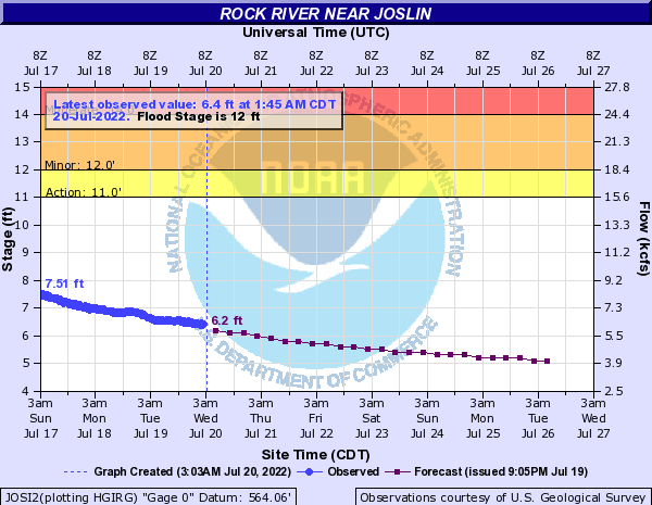 Rock River near Joslin