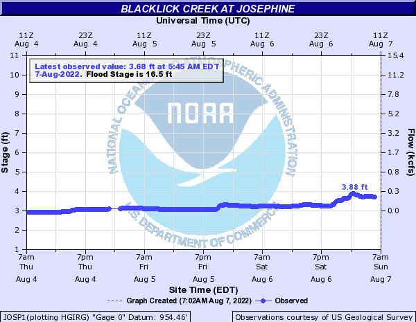 Blacklick Creek at Josephine