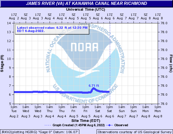 James River (VA) at KANAWHA CANAL near Richmond