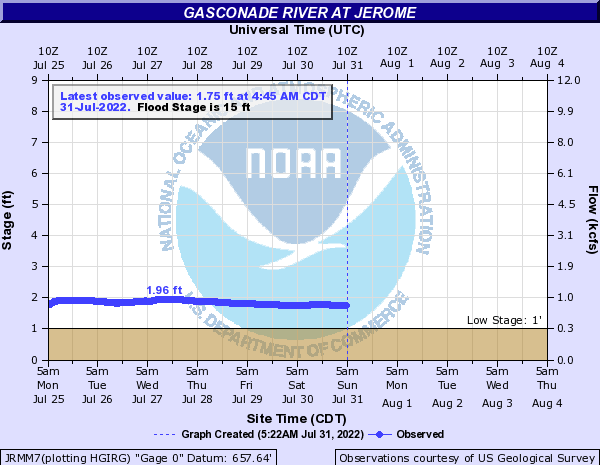 Gasconade River at Jerome