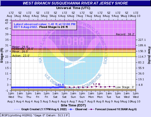 West Branch Susquehanna River at Jersey Shore