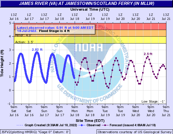James River (VA) at Jamestown/Scotland Ferry (IN MLLW)