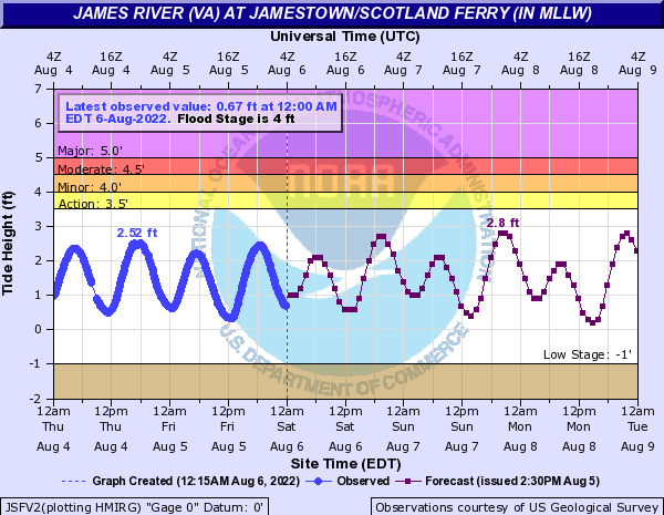 James River (VA) at Jamestown/Scotland Ferry