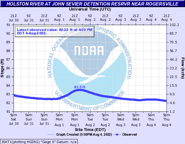 Holston River at John Sevier Detention Resrvr near Rogersville