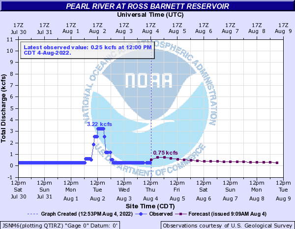 Ross Barnett Discharge and Inflow
