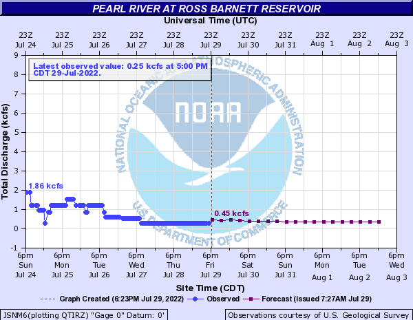 Pearl River at Ross Barnett Reservoir
