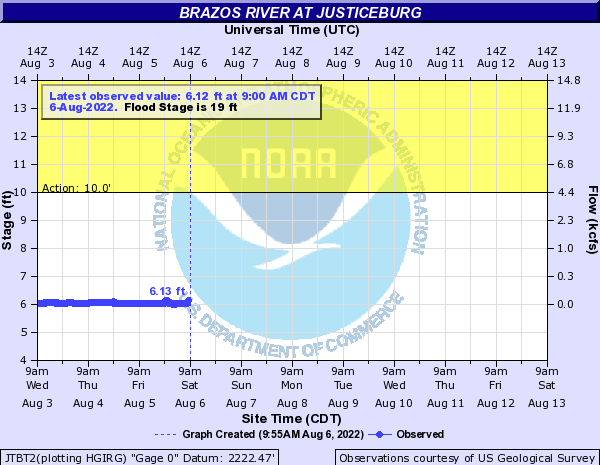 Brazos River at Justiceburg