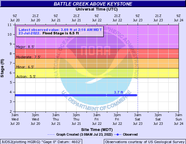 Battle Creek (SD) above Keystone