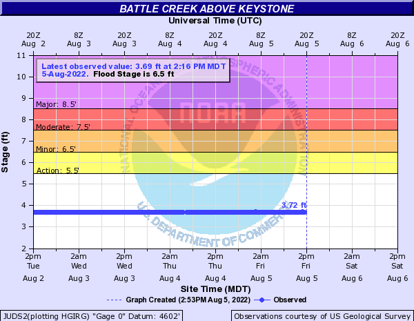 Battle Creek above Keystone