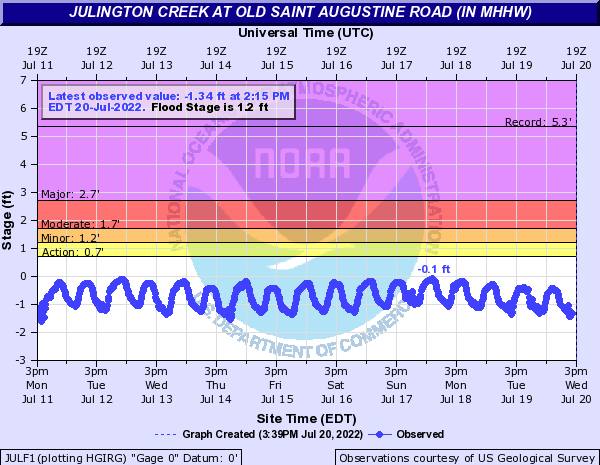 Julington Creek at Old Saint Augustine Road
