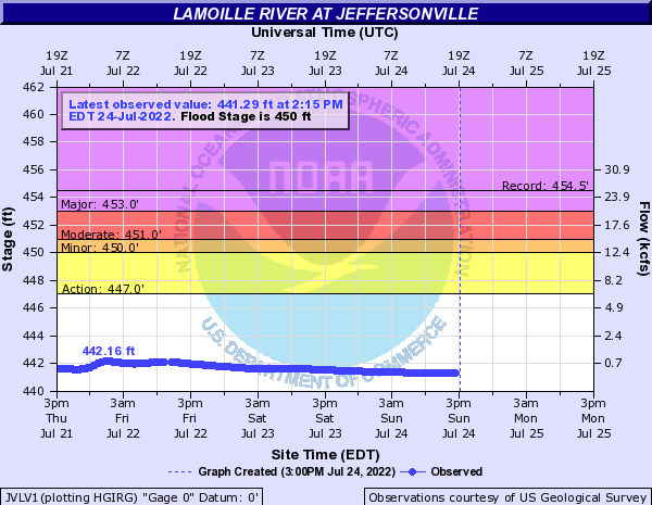 Lamoille River at Jeffersonville