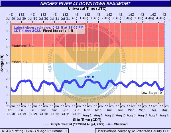 Neches River at Beaumont Yacht Club