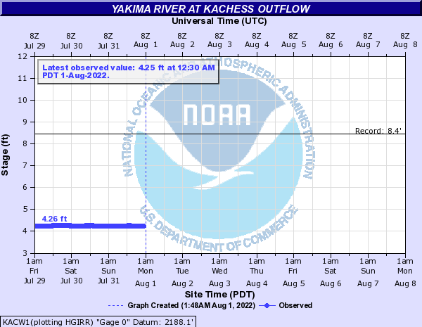 Yakima River at Kachess Outflow