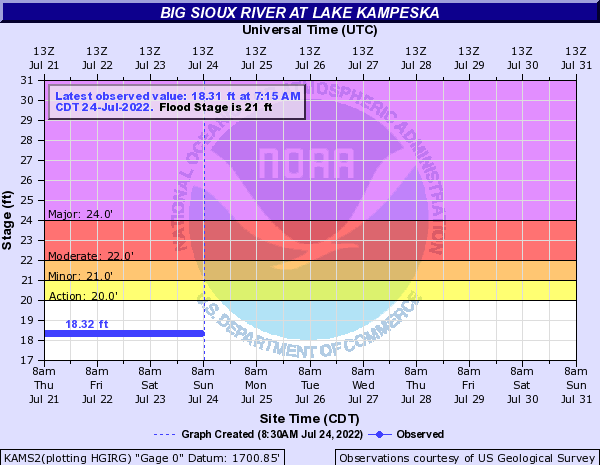 Big Sioux River at Lake Kampeska