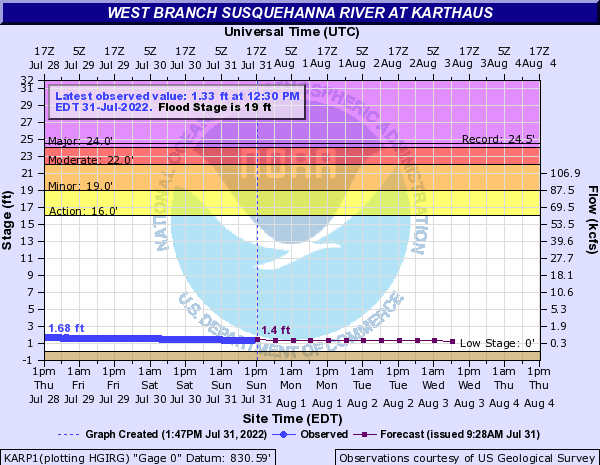 West Branch Susquehanna River at Karthaus