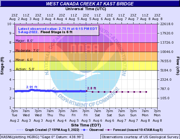 West Canada Creek at Kast Bridge