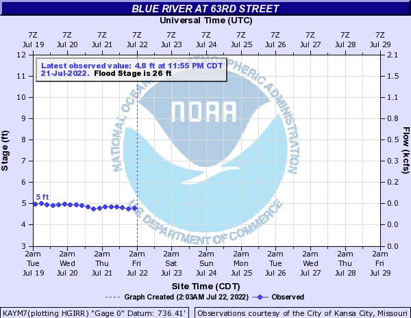 Link back to the National Weather Service, Advanced Hydrologic Prediction Service page for the Blue River at 63rd Street gage
