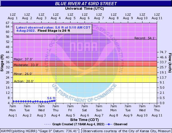 Blue River at 63rd Street