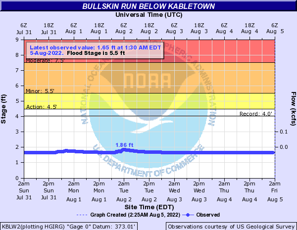 Bullskin Run below Kabletown