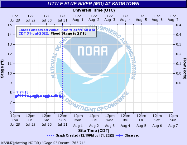 Little Blue River (MO) at Knobtown