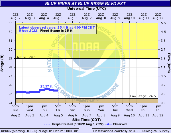 Blue River at Blue Ridge Blvd Ext