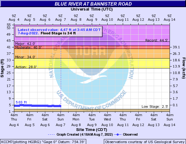 Blue River at Bannister Road