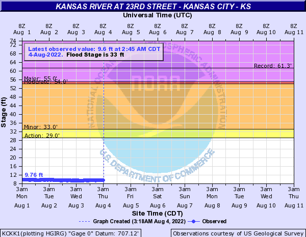 Kansas River at 23rd Street - Kansas City - KS