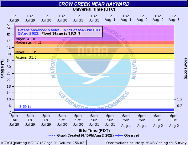 Crow Creek near Hayward