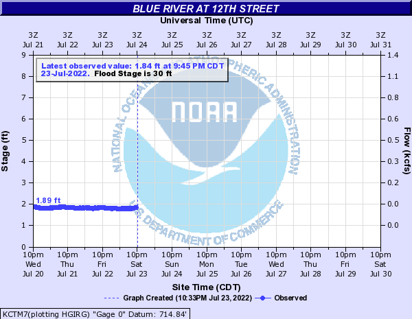 Link back to the National Weather Service, Advanced Hydrologic Prediction Service page for Blue River at 12th gage