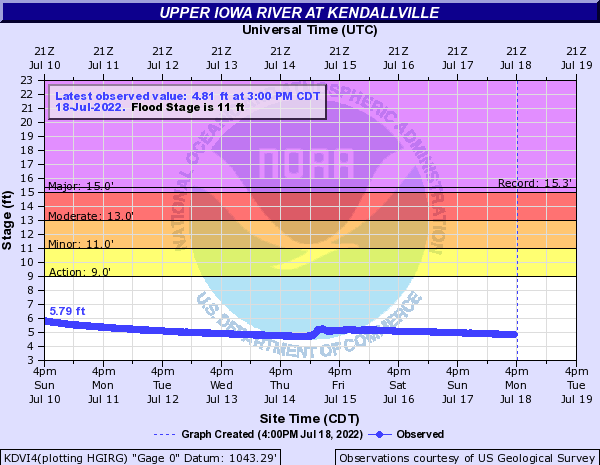 Upper Iowa River at Kendallville